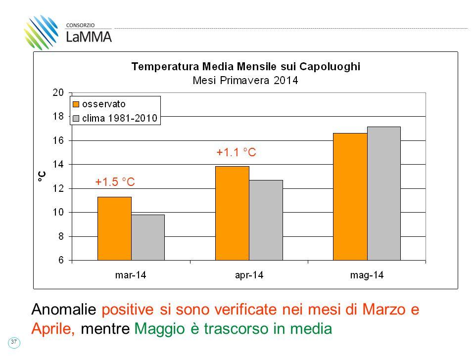 37 +1.5 °C +1.1 °C Anomalie positive si sono verificate nei mesi di Marzo e Aprile, mentre Maggio è trascorso in media +1.5 °C +1.1 °C +1.5 °C +1.1 °C +1.5 °C