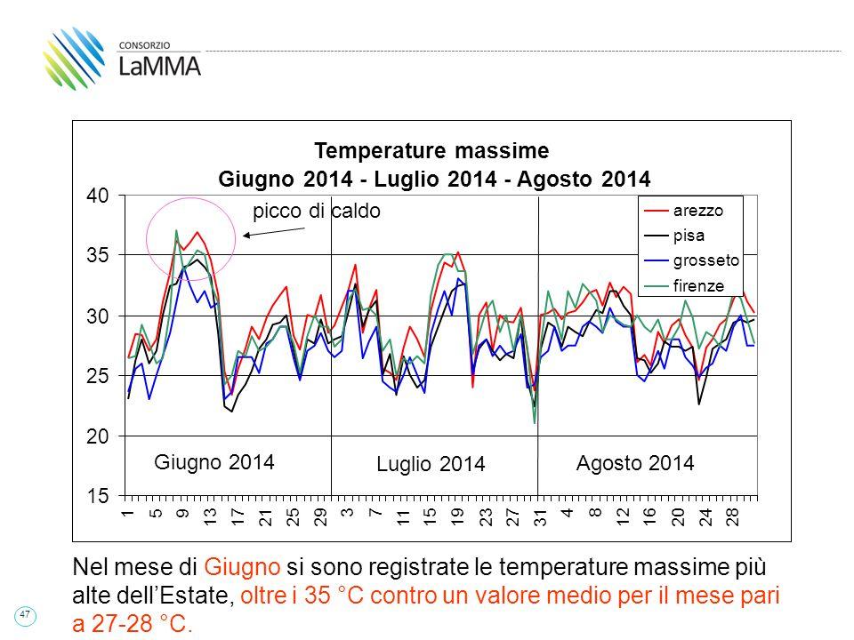 47 Giugno 2014 Luglio 2014 Agosto 2014 Luglio 2014 Agosto 2014 Giugno 2014 Luglio 2014 Agosto 2014 picco di caldo Nel mese di Giugno si sono registrate le temperature massime più alte dell'Estate, oltre i 35 °C contro un valore medio per il mese pari a 27-28 °C.