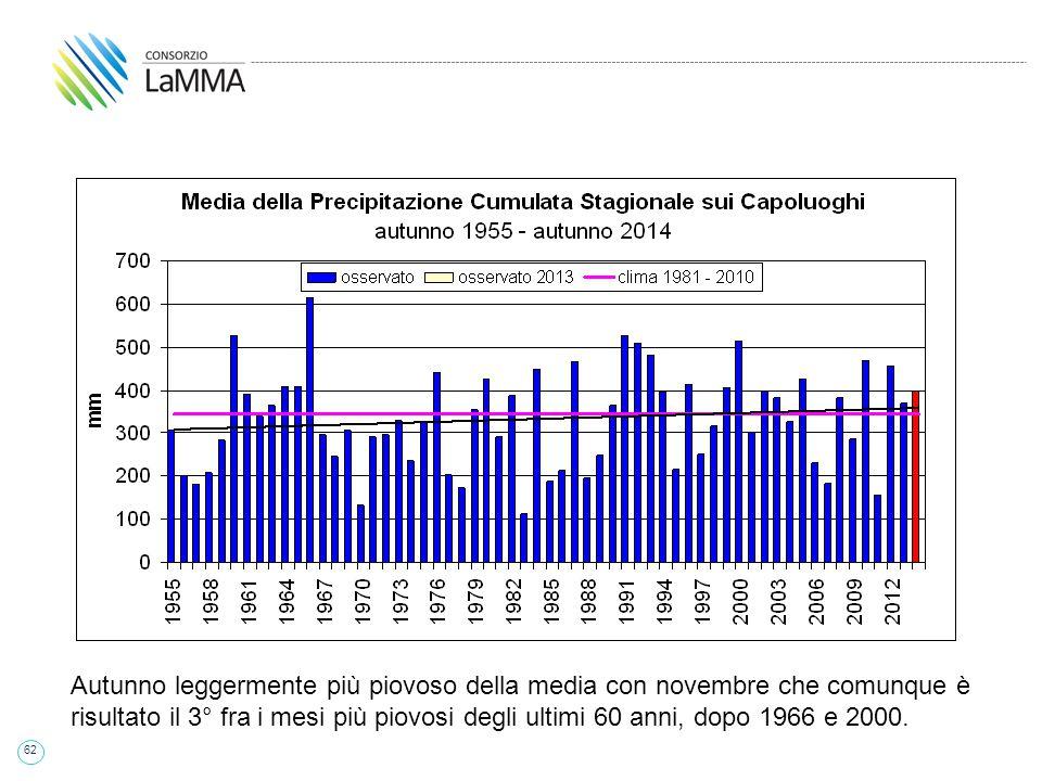 62 Autunno leggermente più piovoso della media con novembre che comunque è risultato il 3° fra i mesi più piovosi degli ultimi 60 anni, dopo 1966 e 2000.