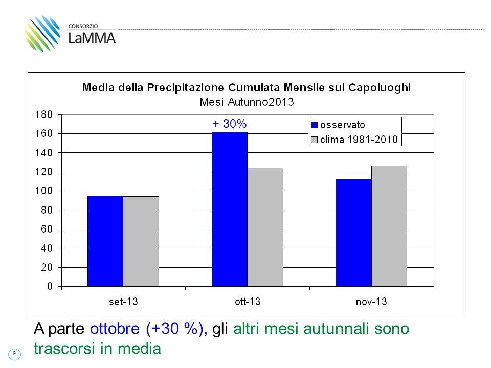 9 + 30% A parte ottobre (+30 %), gli altri mesi autunnali sono trascorsi in media + 30%