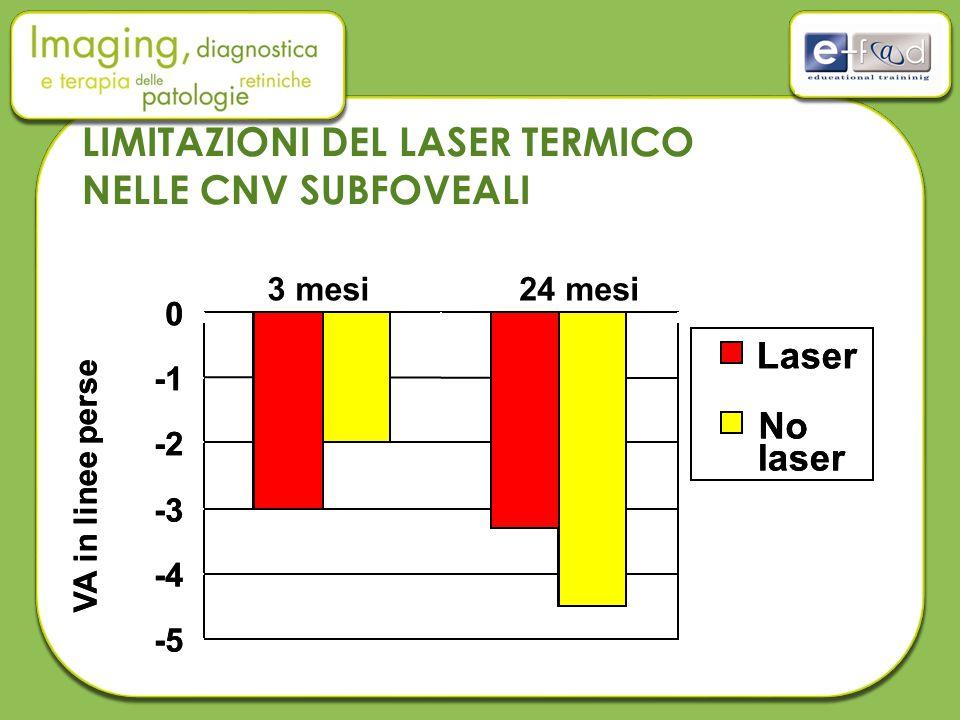 LIMITAZIONI DEL LASER TERMICO NELLE CNV SUBFOVEALI -5 -4 -3 -2 0 Laser No laser VA in linee perse 3 mesi24 mesi -5 -4 -3 -2 0 Laser No laser VA in lin