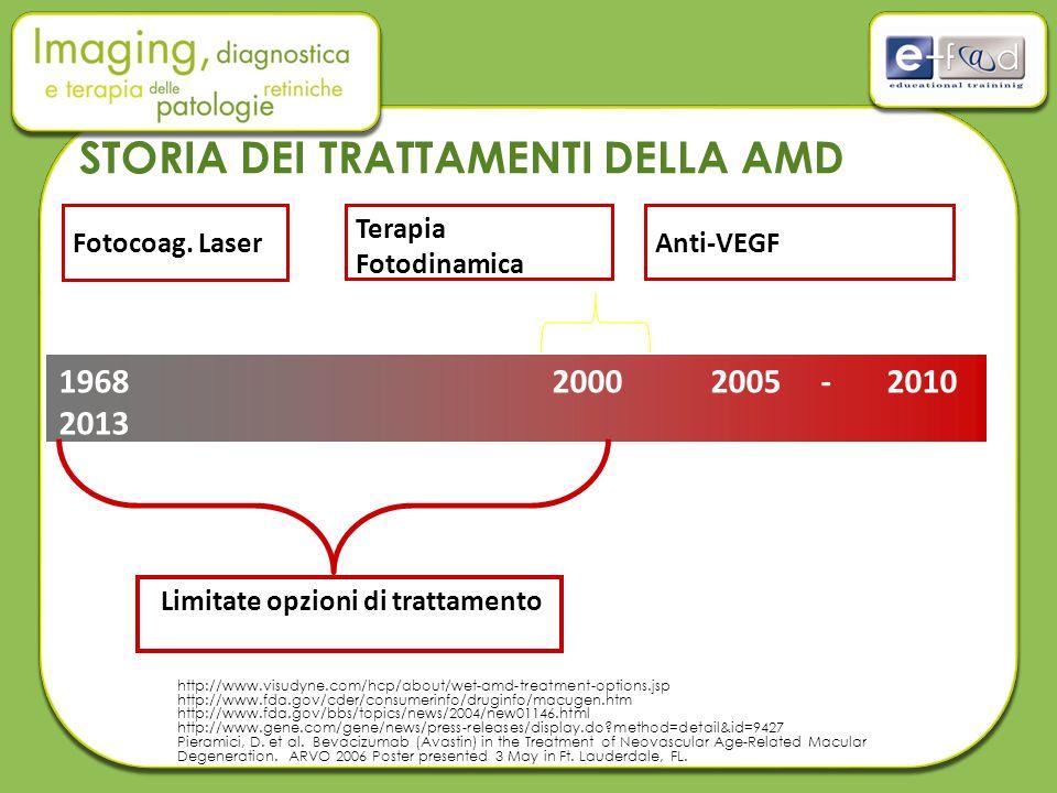STORIA DEI TRATTAMENTI DELLA AMD Fotocoag. Laser 1968 2000 2005 - 2010 2013 Terapia Fotodinamica Anti-VEGF Limitate opzioni di trattamento http://www.