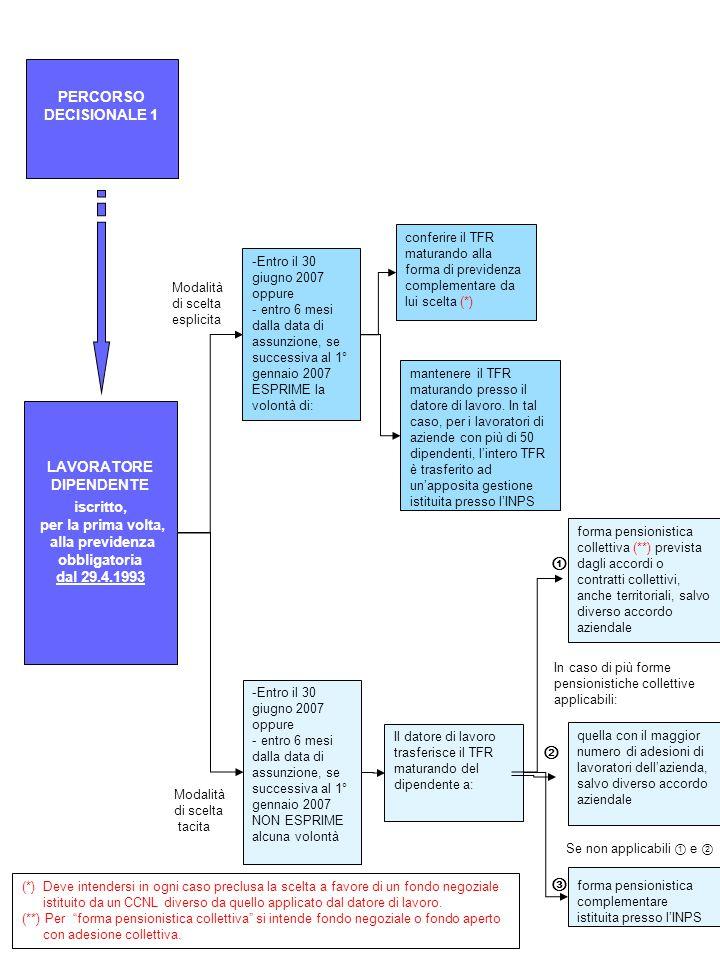 ② Il datore di lavoro trasferisce il TFR maturando del dipendente a: conferire il TFR maturando alla forma di previdenza complementare da lui scelta (*) mantenere il TFR maturando presso il datore di lavoro.