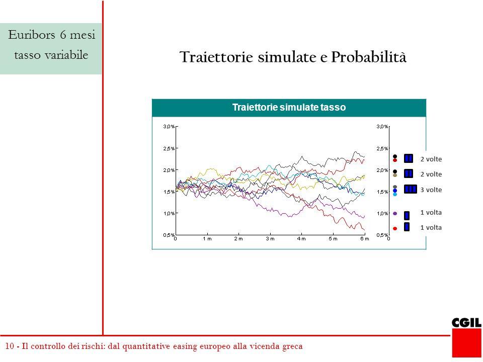 10 - Il controllo dei rischi: dal quantitative easing europeo alla vicenda greca Traiettorie simulate tasso 2 volte 3 volte 1 volta 2 volte 1 volta Traiettorie simulate e Probabilità Euribors 6 mesi tasso variabile