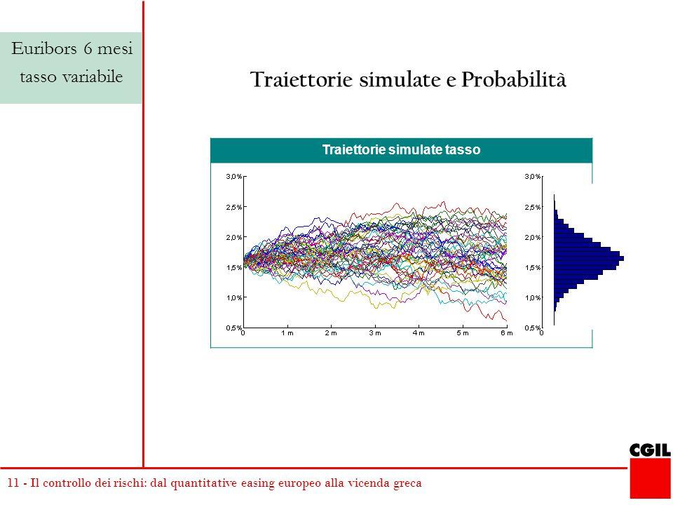 11 - Il controllo dei rischi: dal quantitative easing europeo alla vicenda greca Traiettorie simulate tasso Traiettorie simulate e Probabilità Euribors 6 mesi tasso variabile