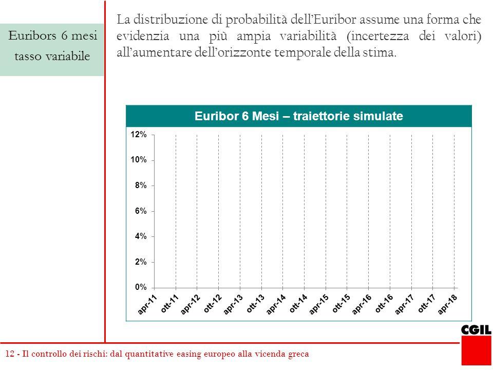 12 - Il controllo dei rischi: dal quantitative easing europeo alla vicenda greca Euribor 6 Mesi – traiettorie simulate Euribors 6 mesi tasso variabile La distribuzione di probabilità dell'Euribor assume una forma che evidenzia una più ampia variabilità (incertezza dei valori) all'aumentare dell'orizzonte temporale della stima.