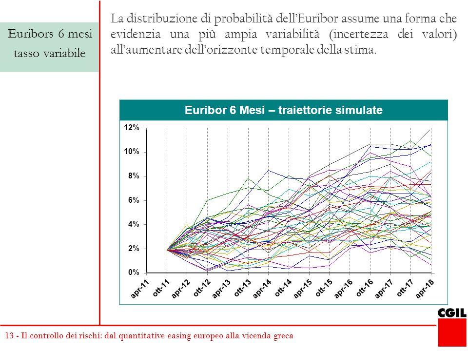 13 - Il controllo dei rischi: dal quantitative easing europeo alla vicenda greca Euribor 6 Mesi – traiettorie simulate Euribors 6 mesi tasso variabile La distribuzione di probabilità dell'Euribor assume una forma che evidenzia una più ampia variabilità (incertezza dei valori) all'aumentare dell'orizzonte temporale della stima.
