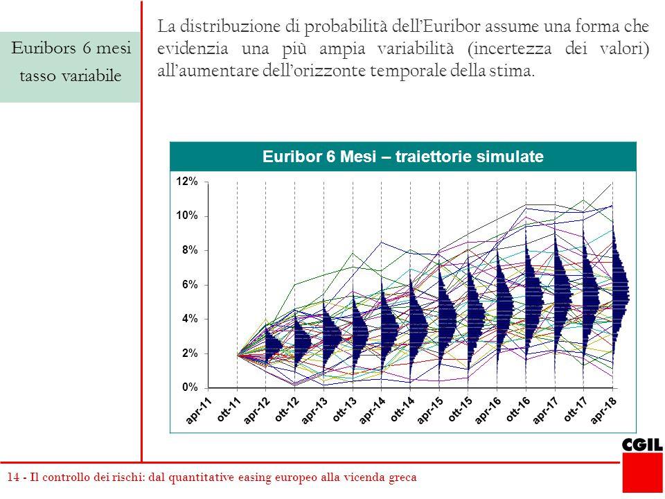 14 - Il controllo dei rischi: dal quantitative easing europeo alla vicenda greca Euribor 6 Mesi – traiettorie simulate Euribors 6 mesi tasso variabile La distribuzione di probabilità dell'Euribor assume una forma che evidenzia una più ampia variabilità (incertezza dei valori) all'aumentare dell'orizzonte temporale della stima.