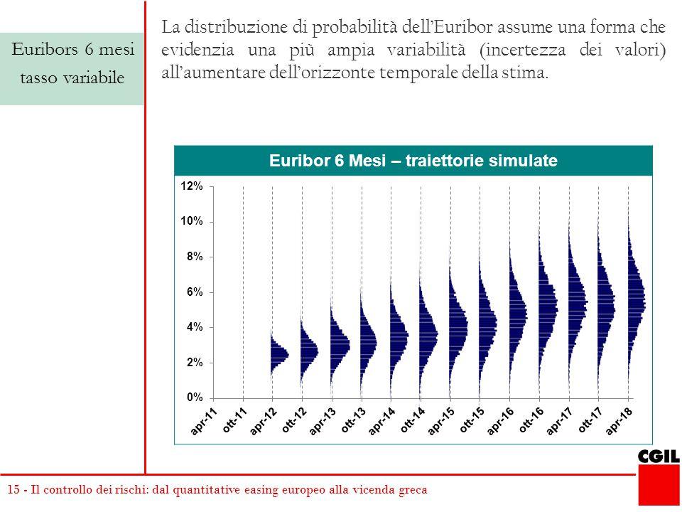 15 - Il controllo dei rischi: dal quantitative easing europeo alla vicenda greca Euribor 6 Mesi – traiettorie simulate Euribors 6 mesi tasso variabile La distribuzione di probabilità dell'Euribor assume una forma che evidenzia una più ampia variabilità (incertezza dei valori) all'aumentare dell'orizzonte temporale della stima.