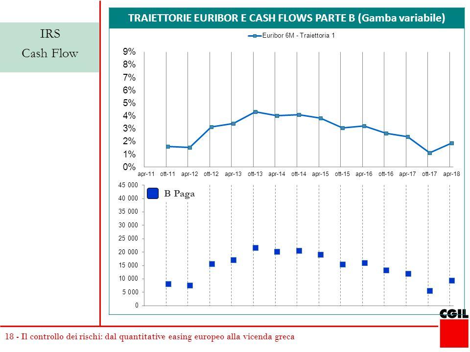 18 - Il controllo dei rischi: dal quantitative easing europeo alla vicenda greca TRAIETTORIE EURIBOR E CASH FLOWS PARTE B (Gamba variabile) IRS Cash Flow B Paga