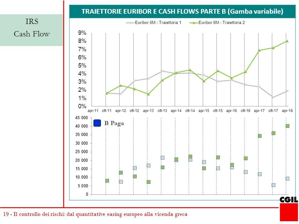 19 - Il controllo dei rischi: dal quantitative easing europeo alla vicenda greca TRAIETTORIE EURIBOR E CASH FLOWS PARTE B (Gamba variabile) IRS Cash Flow B Paga