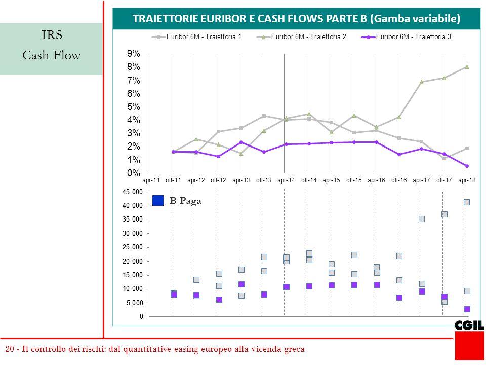 20 - Il controllo dei rischi: dal quantitative easing europeo alla vicenda greca TRAIETTORIE EURIBOR E CASH FLOWS PARTE B (Gamba variabile) IRS Cash Flow B Paga