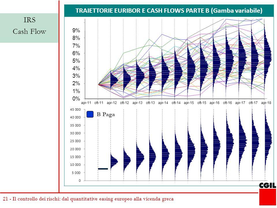 21 - Il controllo dei rischi: dal quantitative easing europeo alla vicenda greca TRAIETTORIE EURIBOR E CASH FLOWS PARTE B (Gamba variabile) IRS Cash F