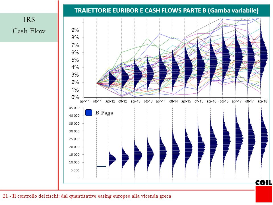 21 - Il controllo dei rischi: dal quantitative easing europeo alla vicenda greca TRAIETTORIE EURIBOR E CASH FLOWS PARTE B (Gamba variabile) IRS Cash Flow B Paga