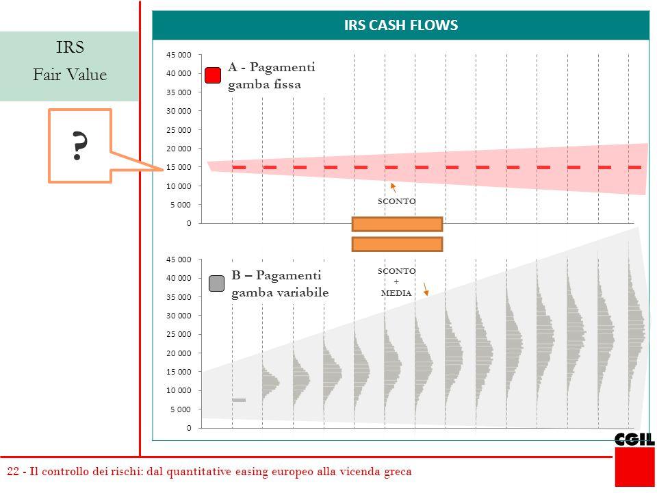 22 - Il controllo dei rischi: dal quantitative easing europeo alla vicenda greca IRS CASH FLOWS IRS Fair Value A - Pagamenti gamba fissa ? SCONTO + ME