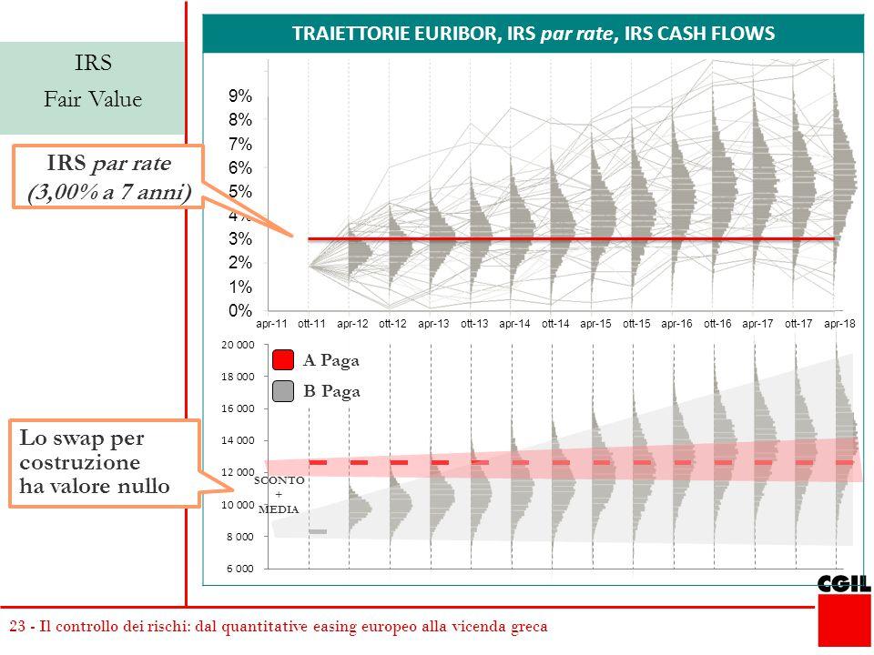 23 - Il controllo dei rischi: dal quantitative easing europeo alla vicenda greca TRAIETTORIE EURIBOR, IRS par rate, IRS CASH FLOWS IRS Fair Value A Paga B Paga SCONTO + MEDIA IRS par rate (3,00% a 7 anni) Lo swap per costruzione ha valore nullo