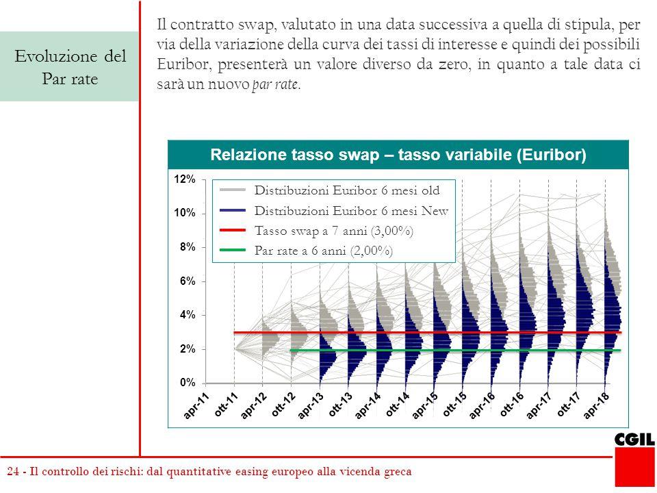 24 - Il controllo dei rischi: dal quantitative easing europeo alla vicenda greca Relazione tasso swap – tasso variabile (Euribor) Evoluzione del Par r