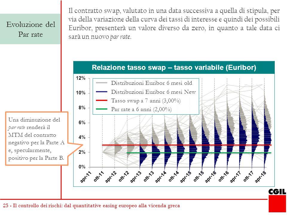 25 - Il controllo dei rischi: dal quantitative easing europeo alla vicenda greca Relazione tasso swap – tasso variabile (Euribor) Evoluzione del Par r