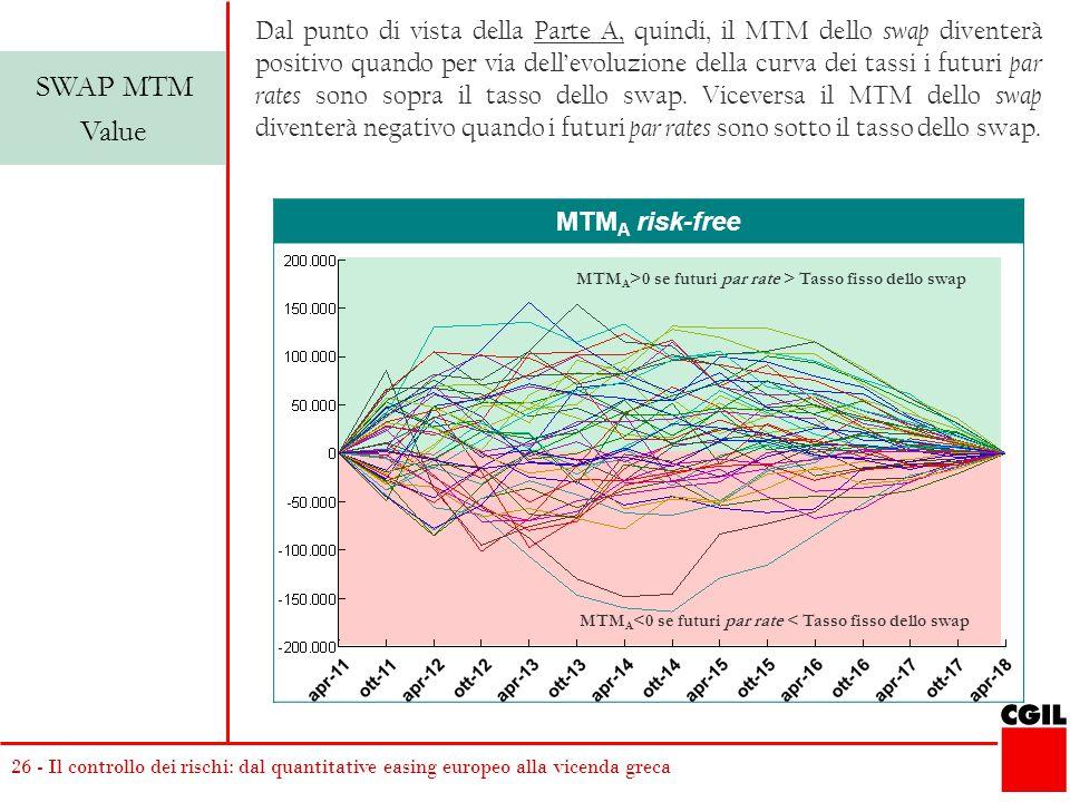 26 - Il controllo dei rischi: dal quantitative easing europeo alla vicenda greca MTM A risk-free SWAP MTM Value Dal punto di vista della Parte A, quindi, il MTM dello swap diventerà positivo quando per via dell'evoluzione della curva dei tassi i futuri par rates sono sopra il tasso dello swap.
