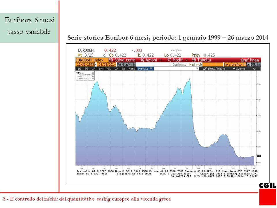 3 - Il controllo dei rischi: dal quantitative easing europeo alla vicenda greca Euribors 6 mesi tasso variabile Serie storica Euribor 6 mesi, periodo: 1 gennaio 1999 – 26 marzo 2014