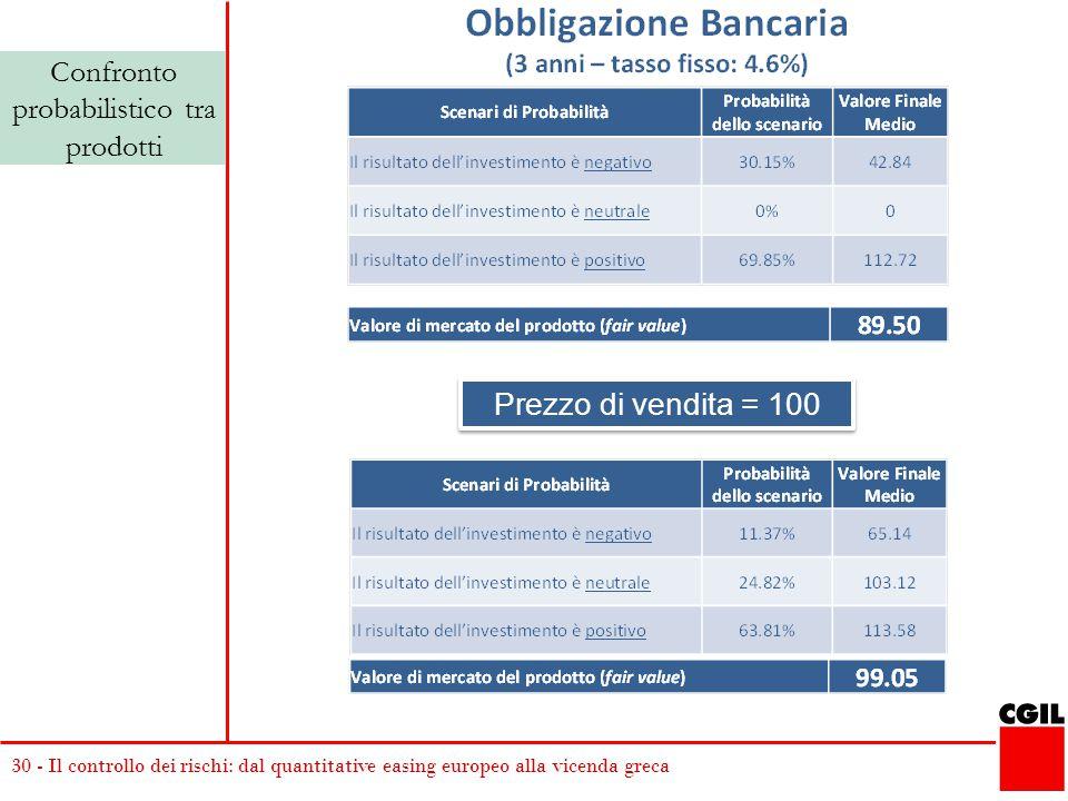 30 - Il controllo dei rischi: dal quantitative easing europeo alla vicenda greca Prezzo di vendita = 100 Confronto probabilistico tra prodotti