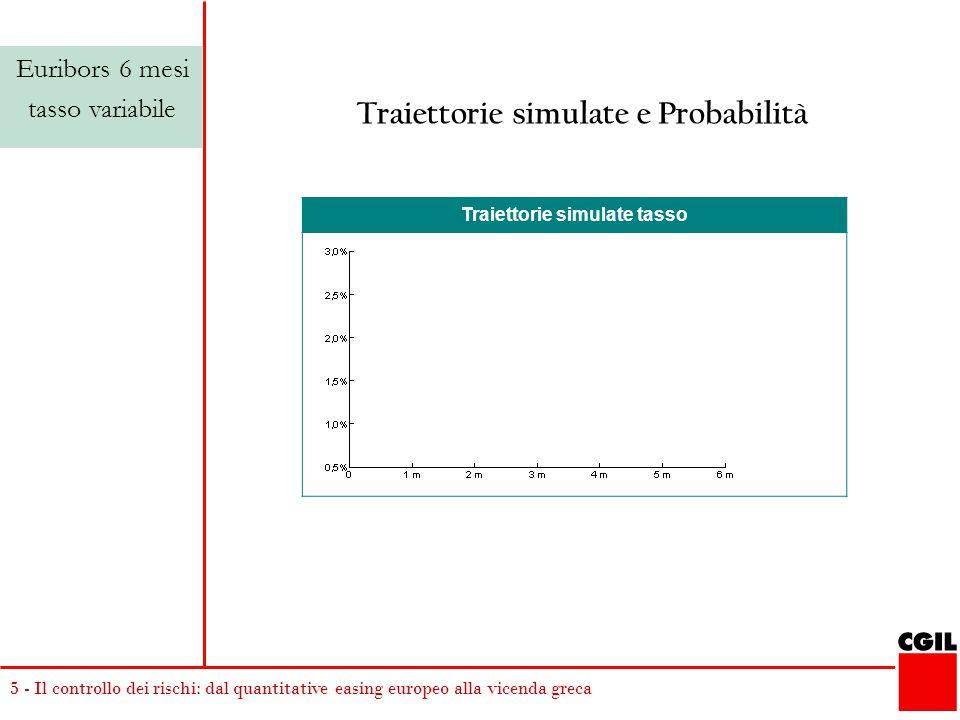 5 - Il controllo dei rischi: dal quantitative easing europeo alla vicenda greca Traiettorie simulate tasso Euribors 6 mesi tasso variabile Traiettorie simulate e Probabilità