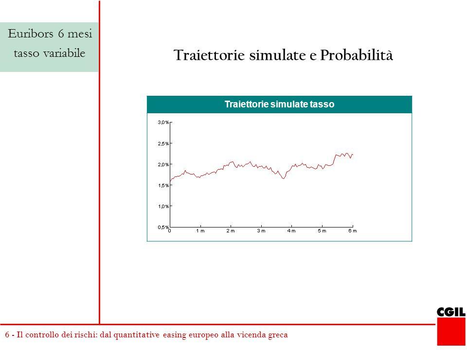 6 - Il controllo dei rischi: dal quantitative easing europeo alla vicenda greca Traiettorie simulate tasso Euribors 6 mesi tasso variabile Traiettorie simulate e Probabilità