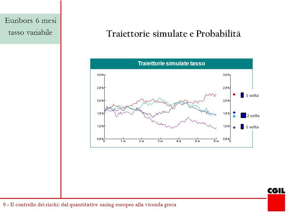 9 - Il controllo dei rischi: dal quantitative easing europeo alla vicenda greca Traiettorie simulate tasso 1 volta 2 volte 1 volta Traiettorie simulate e Probabilità Euribors 6 mesi tasso variabile