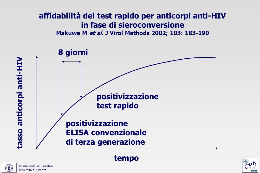 tempo tasso anticorpi anti-HIV positivizzazione ELISA convenzionale di terza generazione positivizzazione test rapido 8 giorni affidabilità del test r