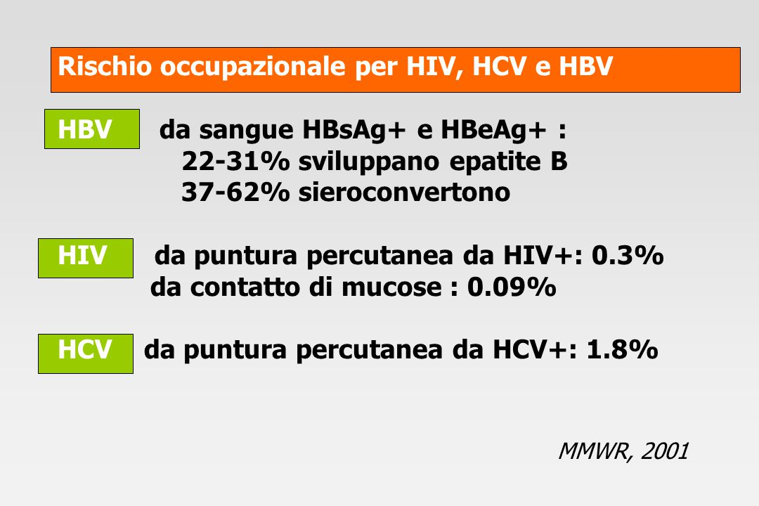 Rischio occupazionale per HIV, HCV e HBV HBV da sangue HBsAg+ e HBeAg+ : 22-31% sviluppano epatite B 37-62% sieroconvertono HIV da puntura percutanea