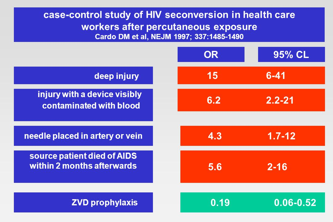 case-control study of HIV seconversion in health care workers after percutaneous exposure Cardo DM et al, NEJM 1997; 337:1485-1490 95% CLOR 15 6-41 6.2 2.2-21 deep injury injury with a device visibly contaminated with blood 4.3 1.7-12 needle placed in artery or vein source patient died of AIDS within 2 months afterwards 5.6 2-16 ZVD prophylaxis 0.19 0.06-0.52