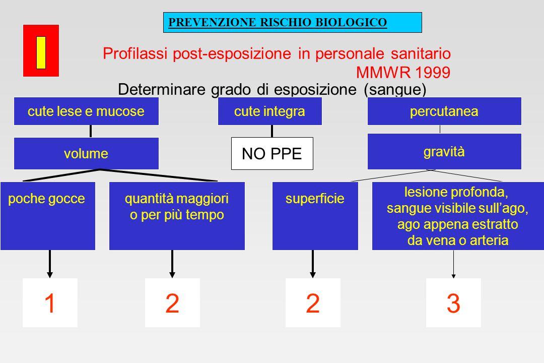 Profilassi post-esposizione in personale sanitario MMWR 1999 Determinare grado di esposizione (sangue) cute lese e mucosecute integrapercutanea volume