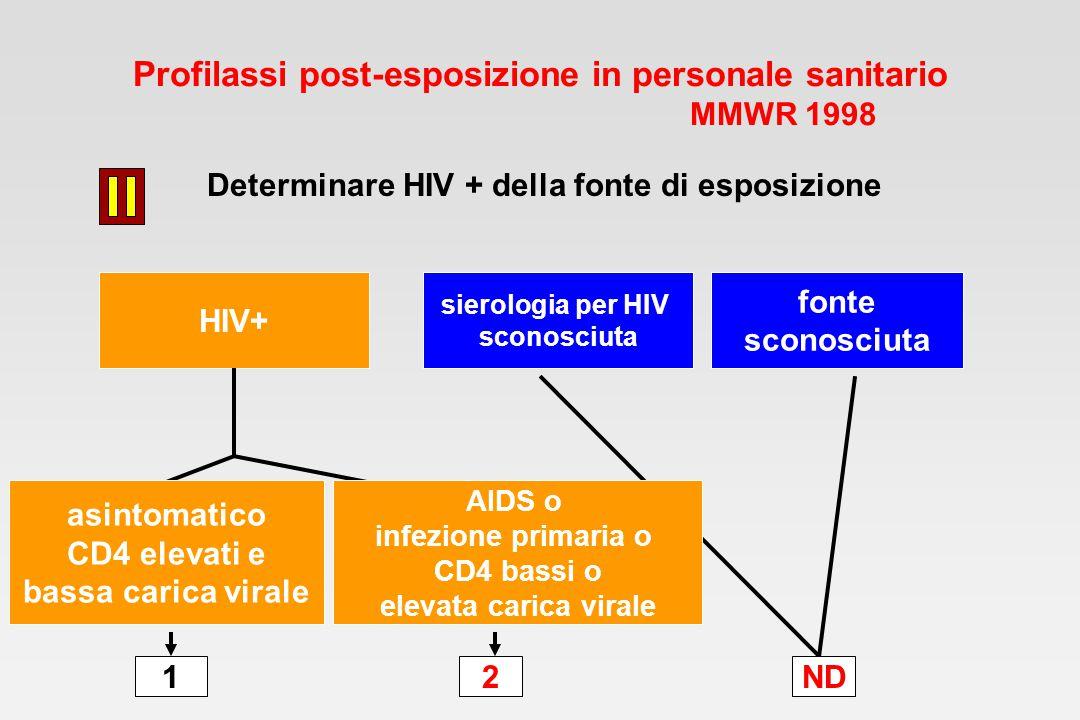 Profilassi post-esposizione in personale sanitario MMWR 1998 Determinare HIV + della fonte di esposizione HIV+ asintomatico CD4 elevati e bassa carica