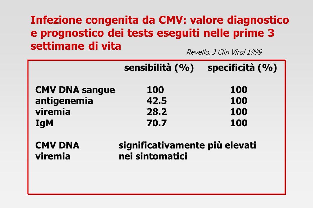sensibilità (%) specificità (%) CMV DNA sangue100100 antigenemia42.5100 viremia28.2100 IgM70.7100 CMV DNAsignificativamente più elevati viremianei sin