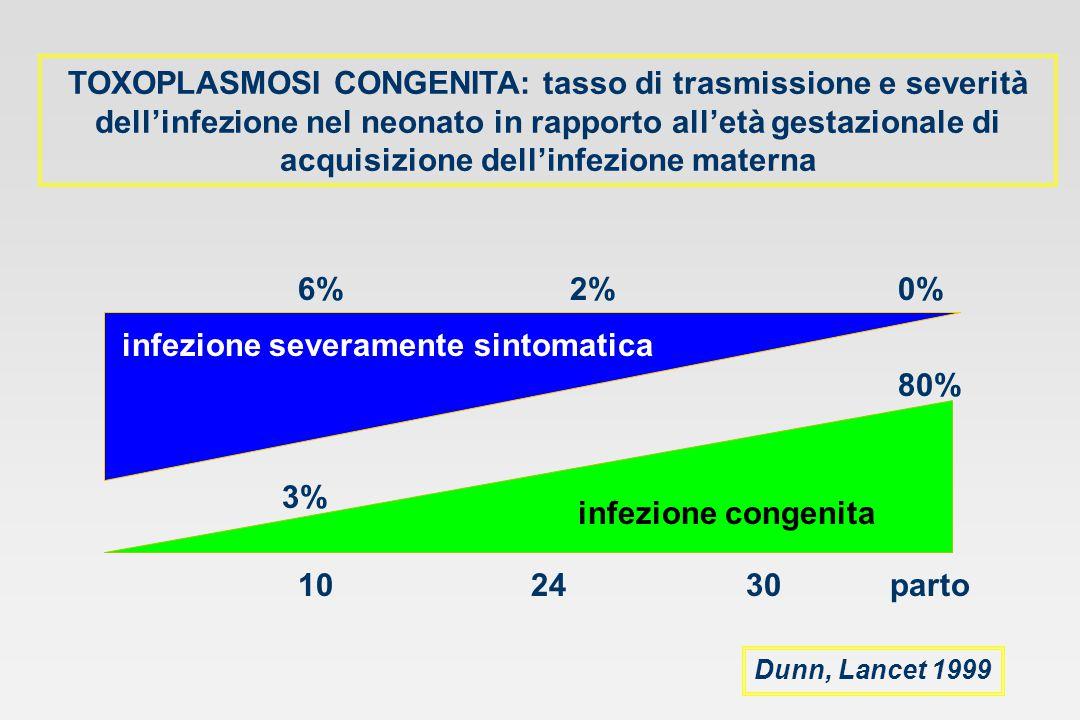 TOXOPLASMOSI CONGENITA: tasso di trasmissione e severità dell'infezione nel neonato in rapporto all'età gestazionale di acquisizione dell'infezione ma