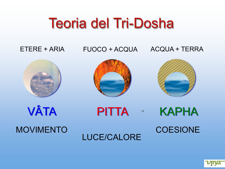 29 Teoria del Tri-Dosha VÂTA PITTA KAPHA MOVIMENTO LUCE/CALORE COESIONE ETERE + ARIA FUOCO + ACQUA ACQUA + TERRA