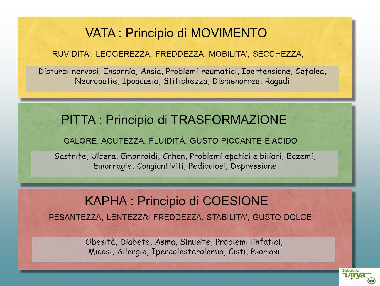 31 VATA : Principio di MOVIMENTO RUVIDITA', LEGGEREZZA, FREDDEZZA, MOBILITA', SECCHEZZA, PITTA : Principio di TRASFORMAZIONE CALORE, ACUTEZZA, FLUIDIT