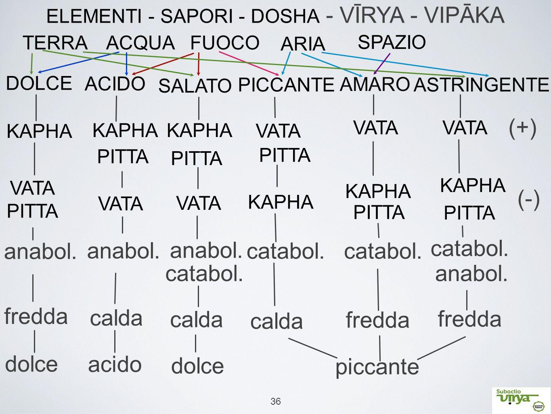 36 SPAZIO FUOCOTERRAACQUA ARIA DOLCE VATA PITTA KAPHA AMARO PICCANTE ACIDO SALATO ASTRINGENTE ELEMENTI - SAPORI - DOSHA - VĪRYA - VIPĀKA KAPHA PITTA K