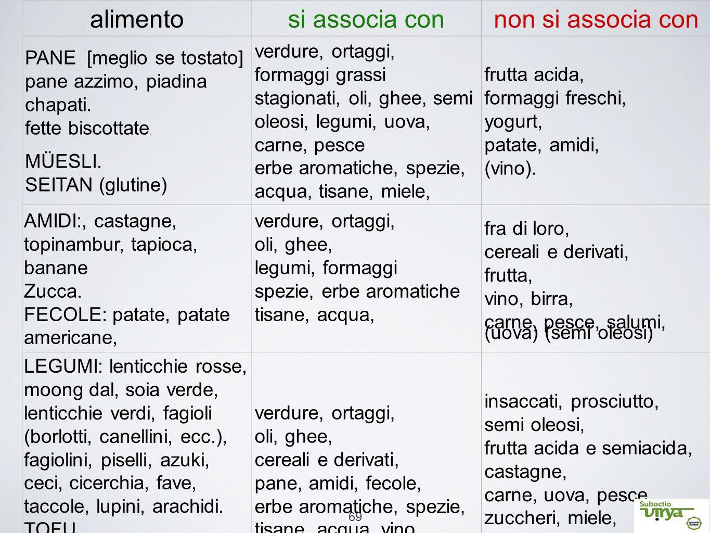 69 alimentosi associa connon si associa con PANE [meglio se tostato] pane azzimo, piadina chapati. fette biscottate, MÜESLI. SEITAN (glutine) verdure,