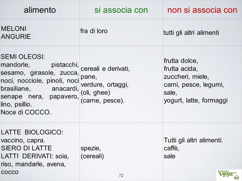 72 alimentosi associa connon si associa con MELONI ANGURIE fra di loro tutti gli altri alimenti SEMI OLEOSI: mandorle, pistacchi, sesamo, girasole, zu