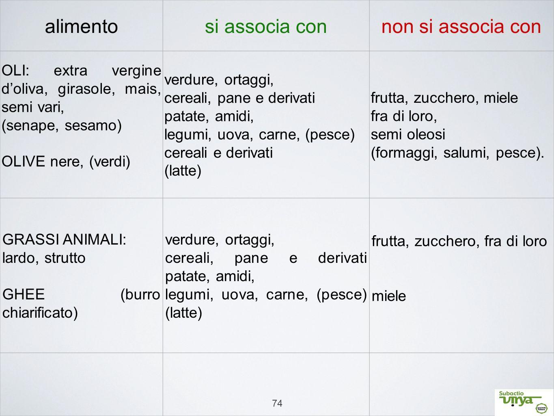 74 alimentosi associa connon si associa con OLI: extra vergine d'oliva, girasole, mais, semi vari, (senape, sesamo) OLIVE nere, (verdi) verdure, ortag