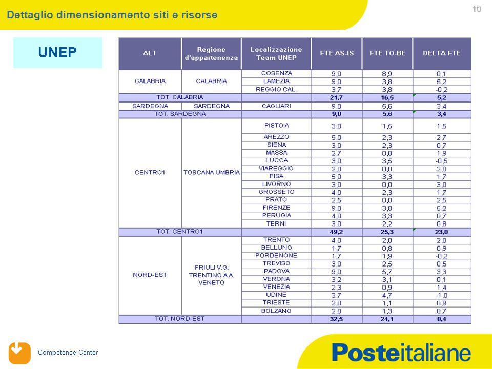 Competence Center 10 Dettaglio dimensionamento siti e risorse UNEP