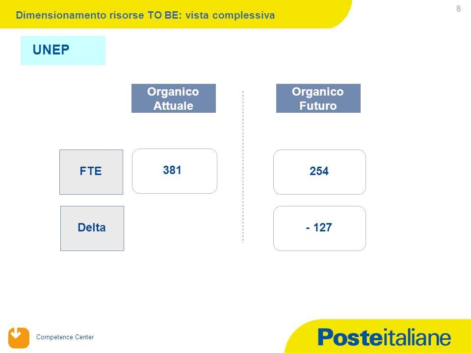 Competence Center 8 Organico Attuale FTE Delta 381 254 - 127 Dimensionamento risorse TO BE: vista complessiva Organico Futuro UNEP