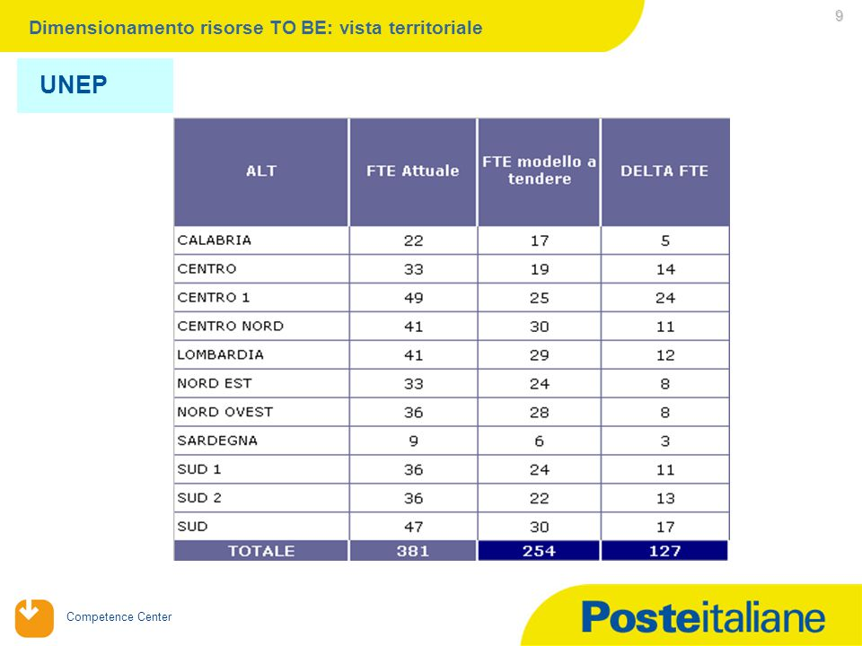 Competence Center 9 Dimensionamento risorse TO BE: vista territoriale UNEP -