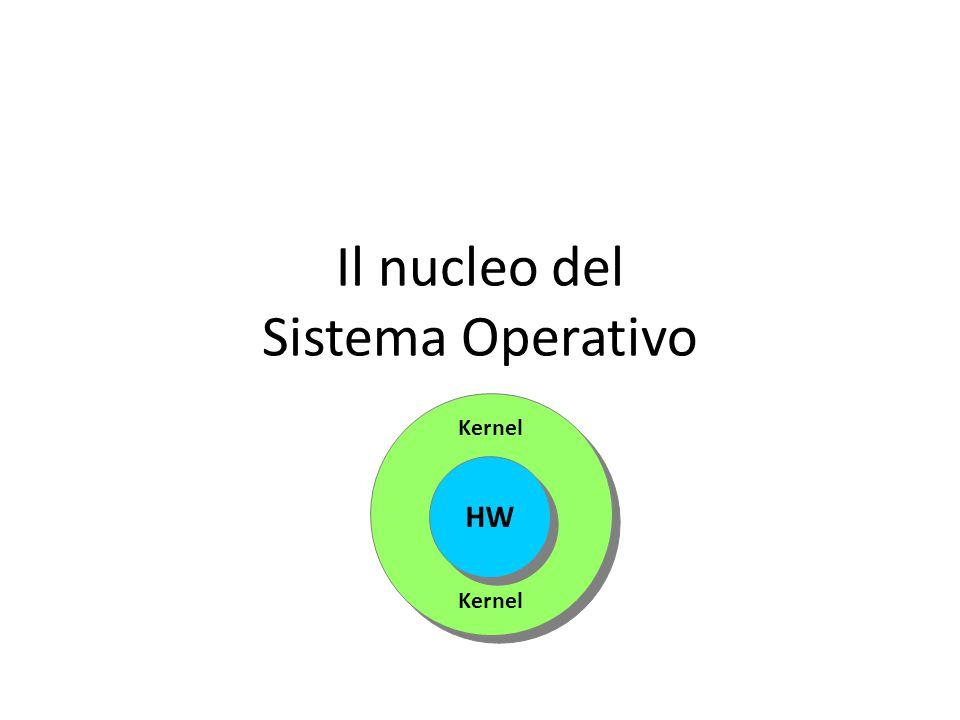 Kernel Il nucleo del Sistema Operativo HW