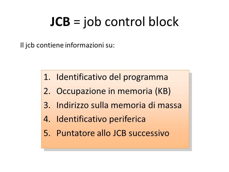 JCB = job control block 1.Identificativo del programma 2.Occupazione in memoria (KB) 3.Indirizzo sulla memoria di massa 4.Identificativo periferica 5.