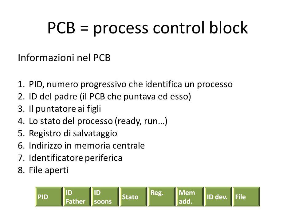 PCB = process control block Informazioni nel PCB 1.PID, numero progressivo che identifica un processo 2.ID del padre (il PCB che puntava ed esso) 3.Il