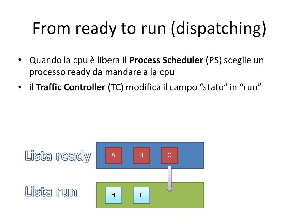 From ready to run (dispatching) Quando la cpu è libera il Process Scheduler (PS) sceglie un processo ready da mandare alla cpu il Traffic Controller (TC) modifica il campo stato in run ABC H H L L