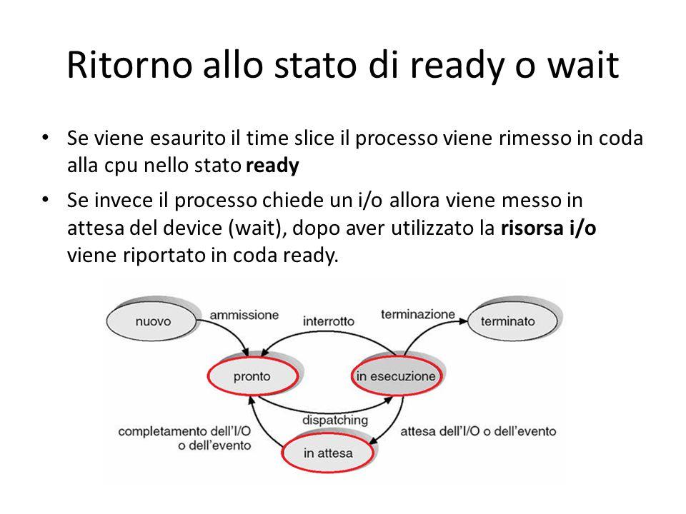 Ritorno allo stato di ready o wait Se viene esaurito il time slice il processo viene rimesso in coda alla cpu nello stato ready Se invece il processo
