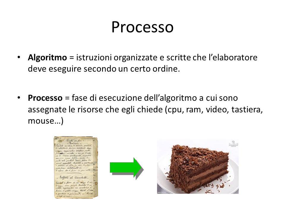 Processo Algoritmo = istruzioni organizzate e scritte che l'elaboratore deve eseguire secondo un certo ordine. Processo = fase di esecuzione dell'algo